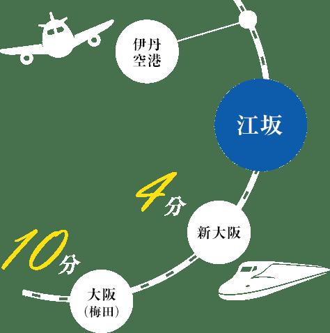 新幹線・JR線・Osaka Metro 「新大阪」駅から4分、各線「大阪」「梅田」駅から10分